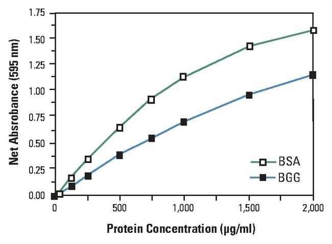 Thermo Scientific™ Dosage des protéines Pierce™ Coomassie