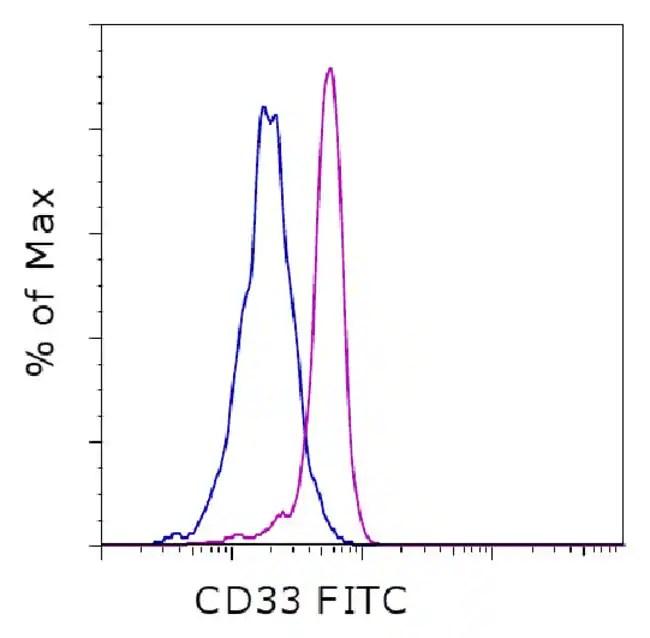 CD33, FITC, clone: WM-53 (WM53), eBioscience™