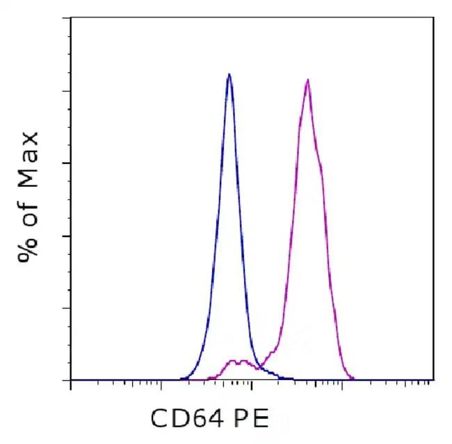 CD64 (Fc gamma Receptor 1), PE, clone: 10.1, eBioscience™