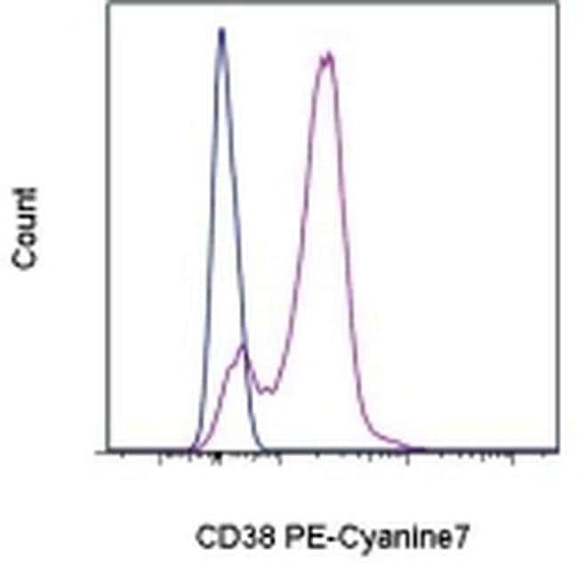 CD38 Mouse anti-Human, PE-Cyanine7, Clone: HB7