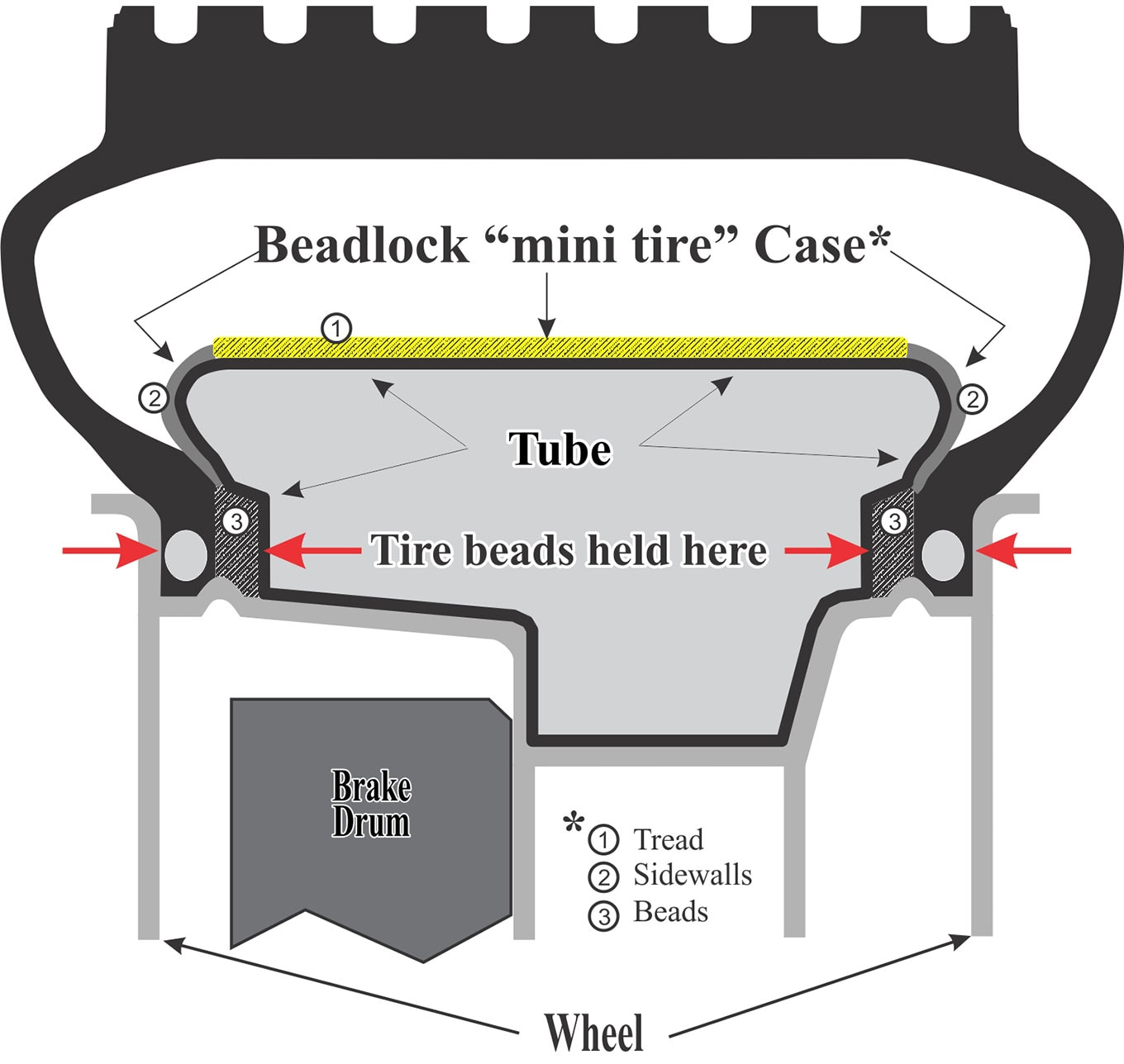 medium resolution of you can see the inner tire that s inflated and works to apply pressure outward to keep the tire bead seated on the wheel