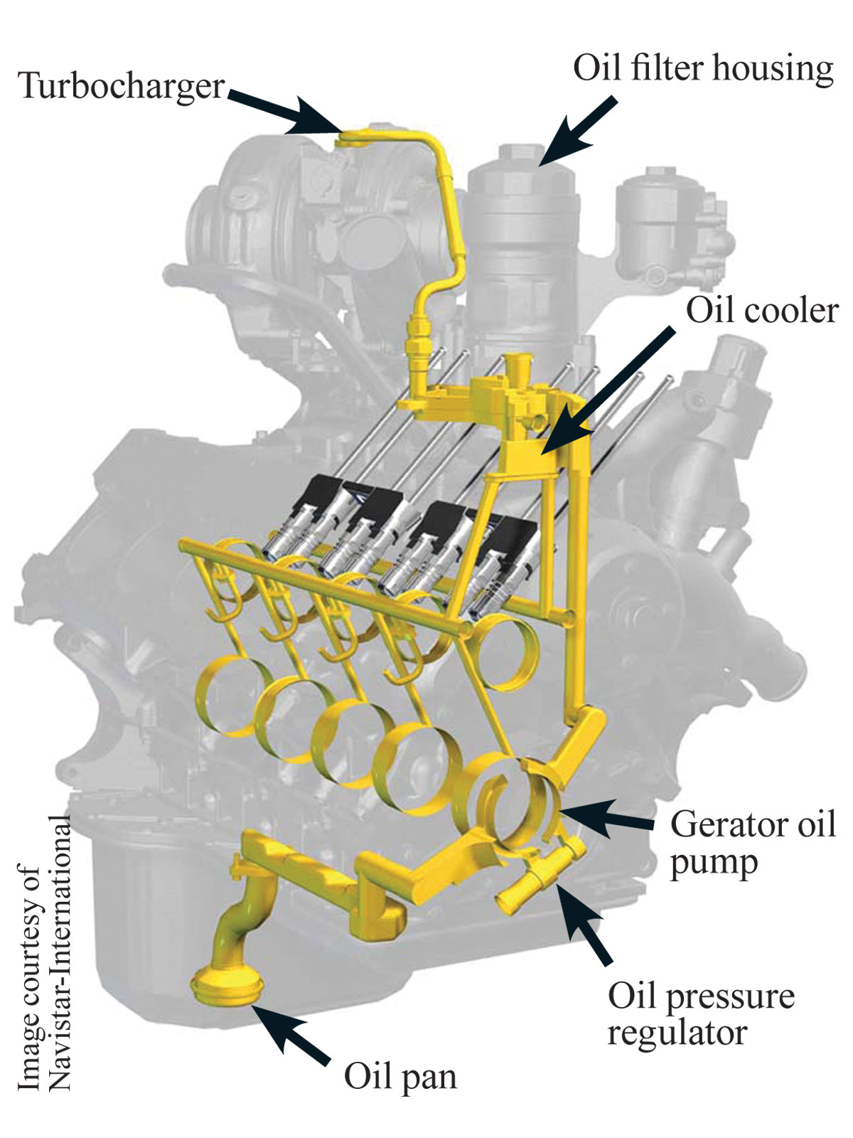 this diagram shows how engine oil moves within the 6 0l power strokeford power stroke bulletproofing [ 1200 x 1600 Pixel ]