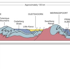 Diagram Of Fold Mountains Formation 2005 Nissan Frontier Radio Wiring Geo Expro Spectacular Swartberg In The Center It Crosses Arch Metamorphosed Sediments That Lie Beneath Cape And Cretaceous Around Oudtshoorn