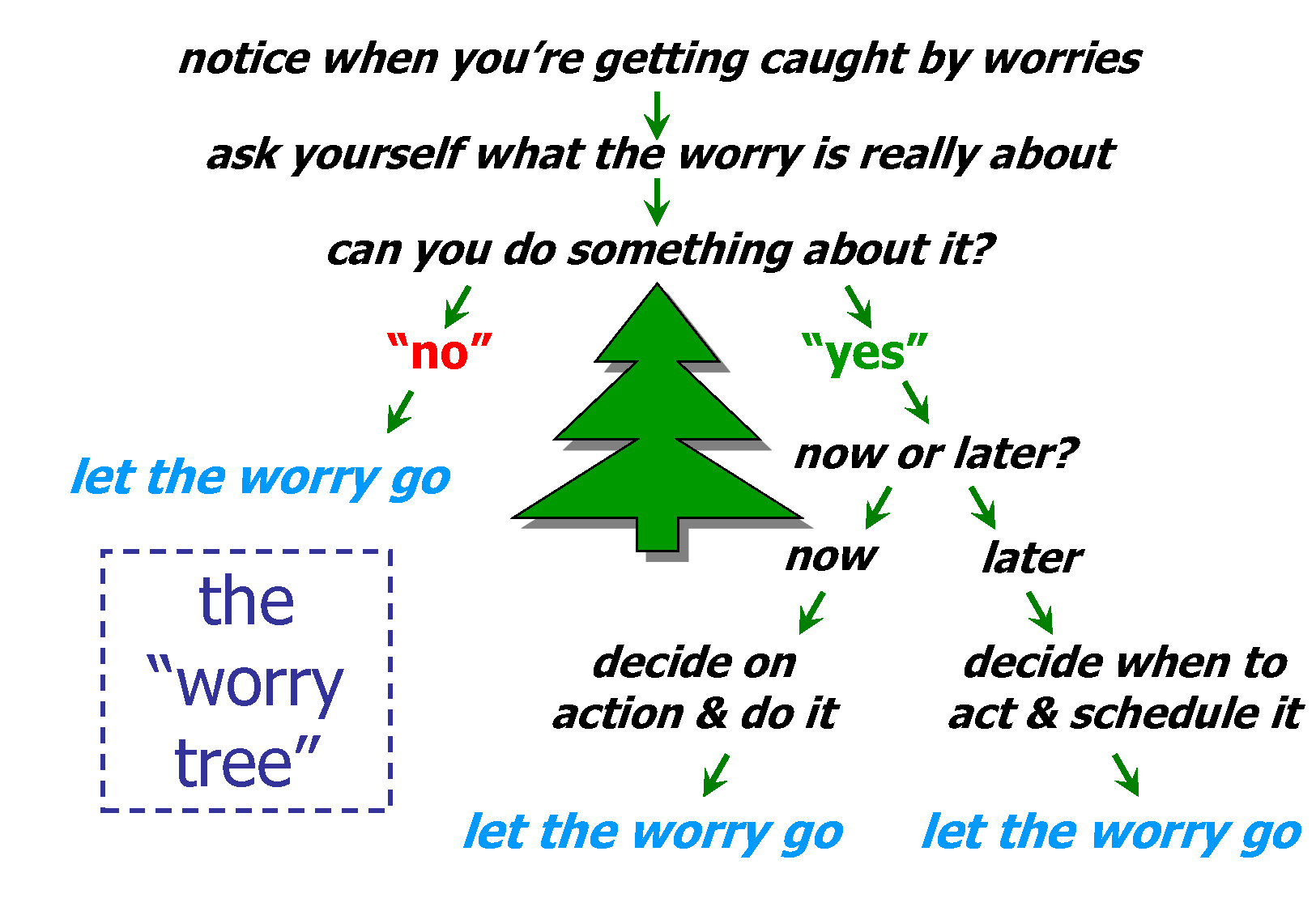 How To Help Stop Worrying