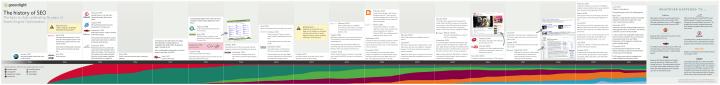 History of SEO 2010