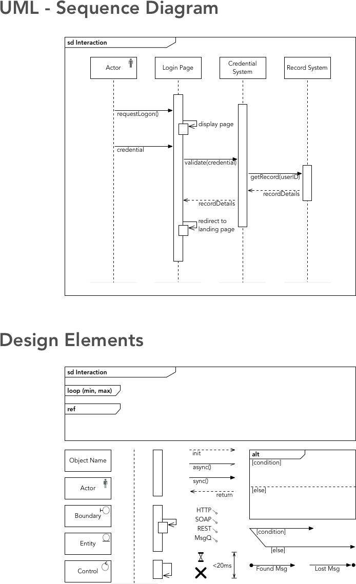 unified modelling language uml sequence diagram notational symbols only [ 694 x 1139 Pixel ]