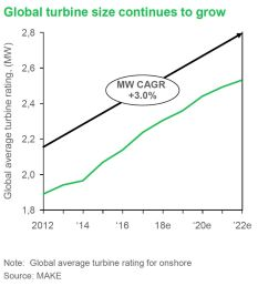 the research shows global onshore turbine size increasing at a 3 percent compound annual growth rate between 2012 and 2022 as original equipment  [ 1304 x 1020 Pixel ]