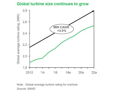 small resolution of the research shows global onshore turbine size increasing at a 3 percent compound annual growth rate between 2012 and 2022 as original equipment