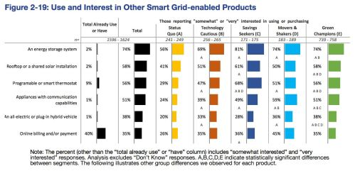 small resolution of cost is a predominant factor while most customers see benefits to smart grid products and services their willingness to pay for them varies