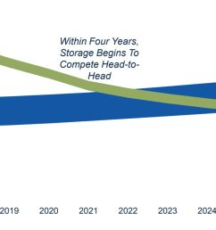 iea still predicts that global natural gas demand will grow by 45 percent through 2040 however the agency cautions there is limited room to expand in the  [ 2146 x 960 Pixel ]