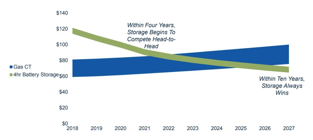 medium resolution of iea still predicts that global natural gas demand will grow by 45 percent through 2040 however the agency cautions there is limited room to expand in the