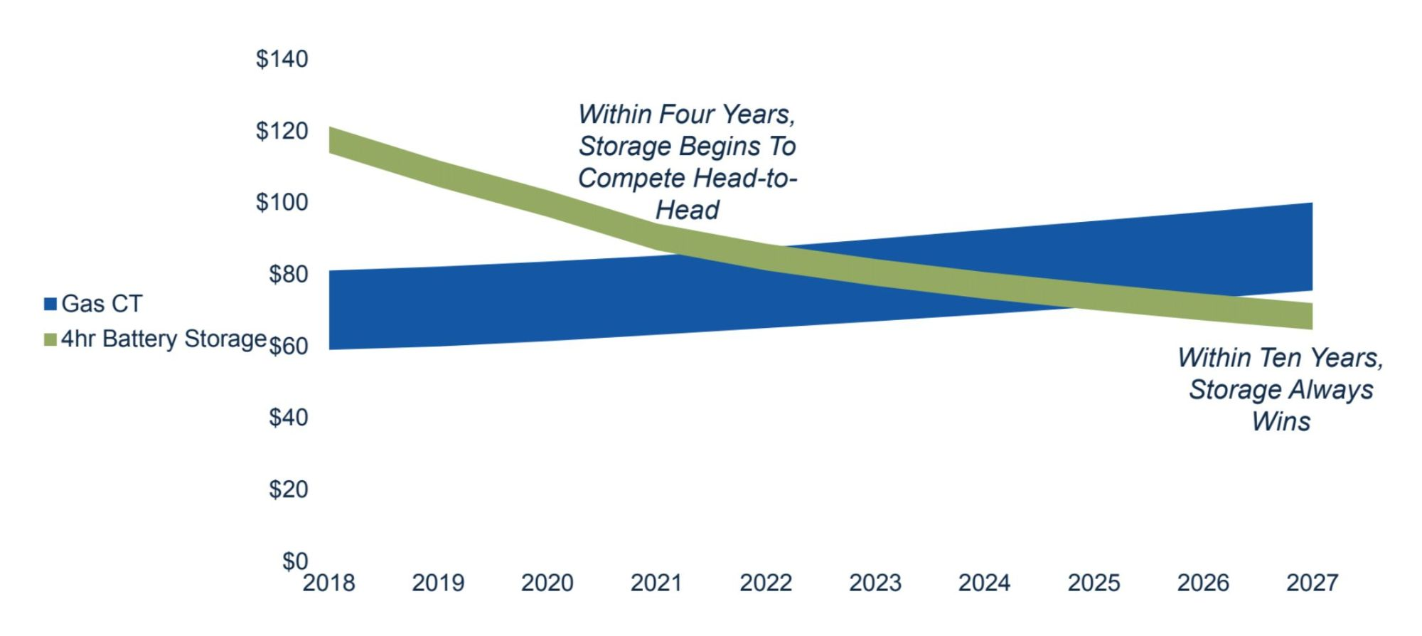 hight resolution of iea still predicts that global natural gas demand will grow by 45 percent through 2040 however the agency cautions there is limited room to expand in the