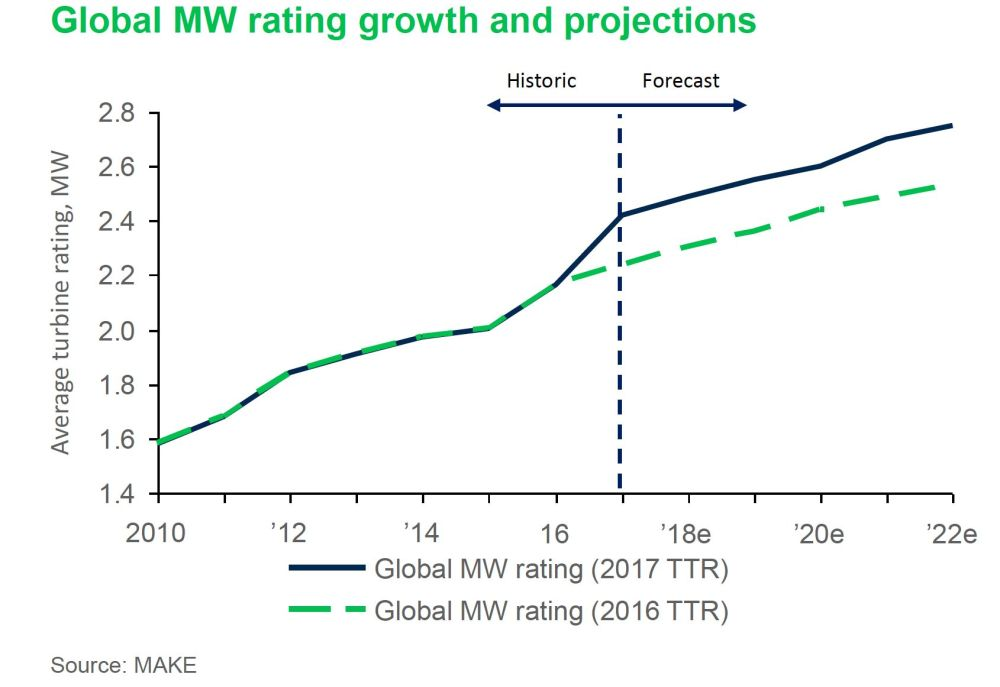 medium resolution of the average rating of wind turbines worldwide is now expected to reach 2 8 megawatts by 2022 up from a prediction of around 2 5 megawatts a year ago