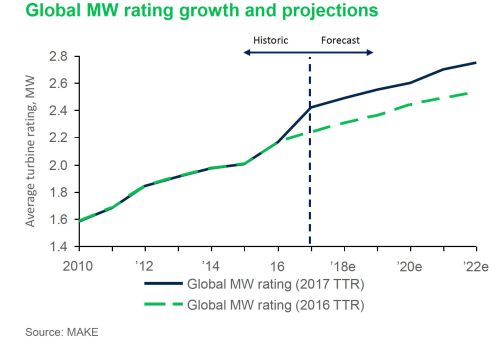 small resolution of the average rating of wind turbines worldwide is now expected to reach 2 8 megawatts by 2022 up from a prediction of around 2 5 megawatts a year ago