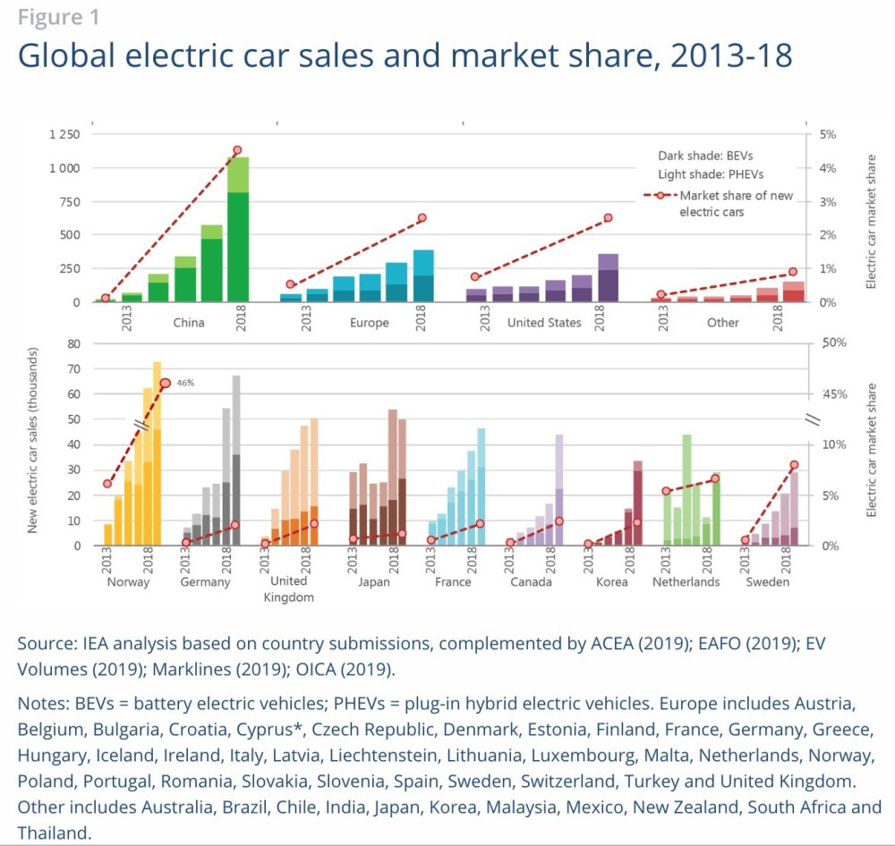 medium resolution of  the number of electric two and three wheelers on the road exceeded 300 million by the end of 2018 the vast majority of these vehicles are located in