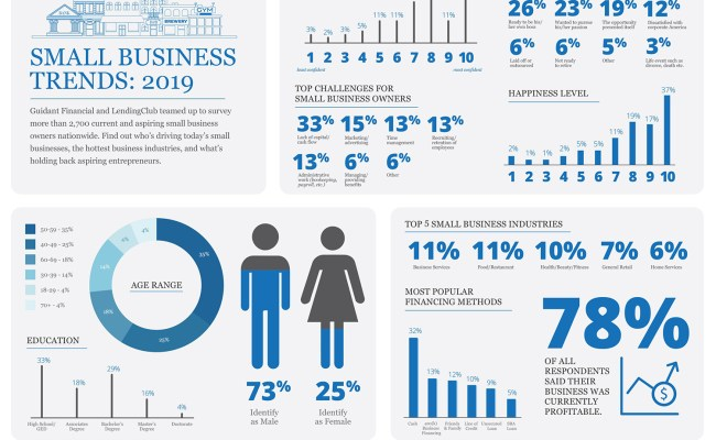 2019 Small Business Trends Statistics Guidant Financial