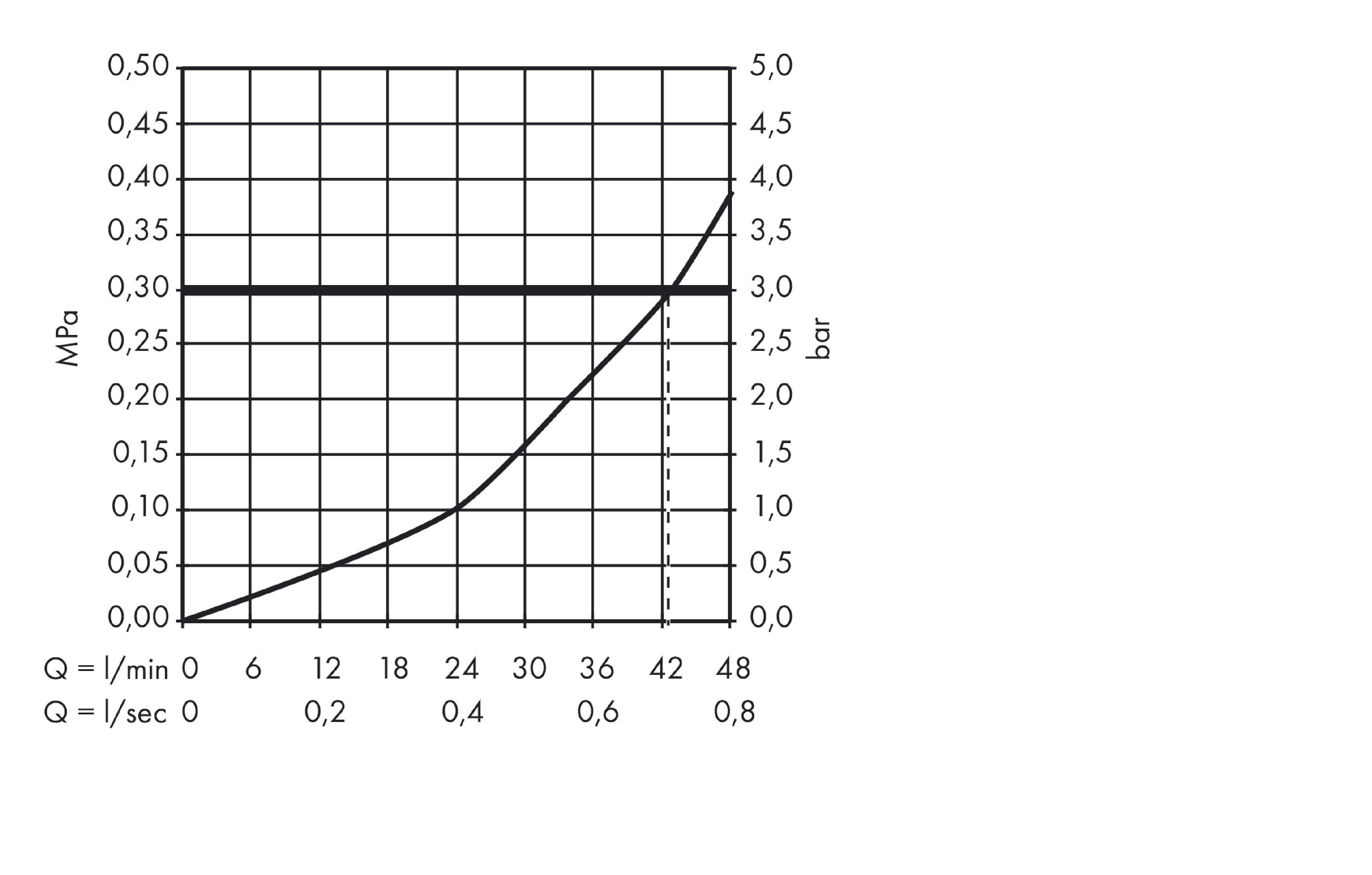 ShowerSelect Grifería de ducha: cromo, ref. 15760000