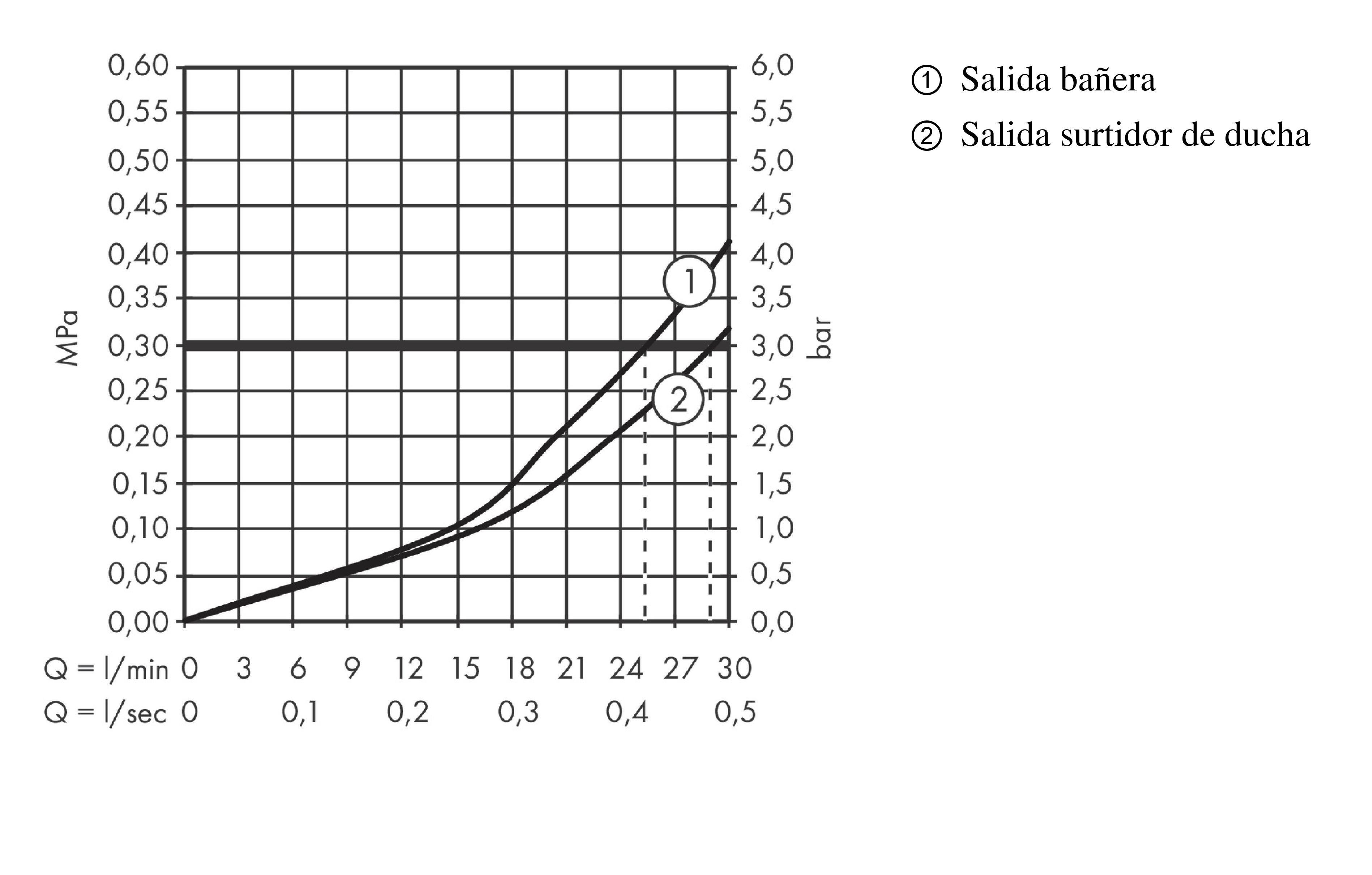 Ecostat S Grifería de ducha: 2 funciones, cromo, ref