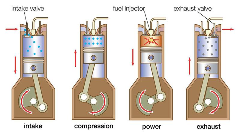Image result for engine cc vs fuel consumption