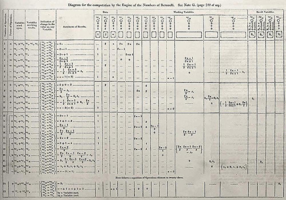 первая компьютерная программа
