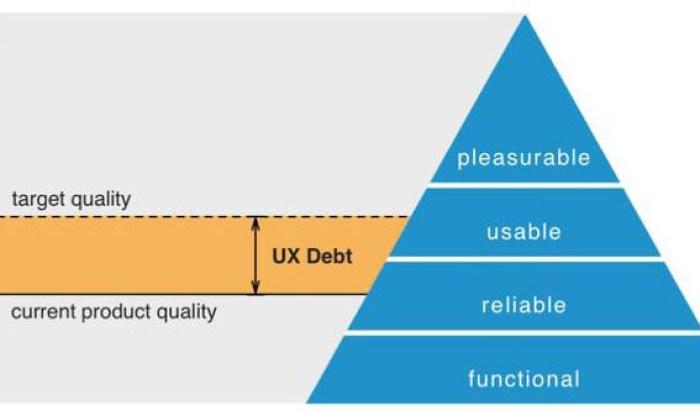 Долговая пирамида UX