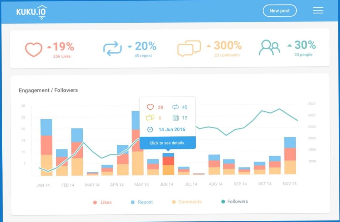 Панель социальной аналитики Kuku.io