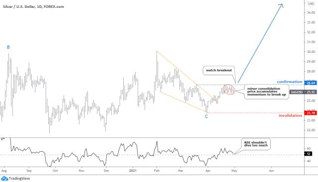 Dollar: Silver Daily Chart