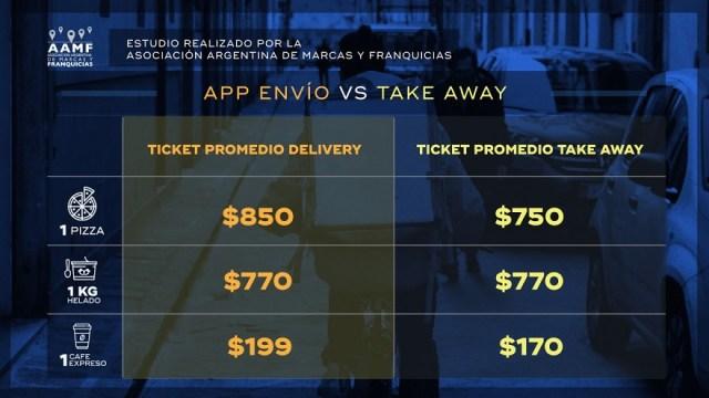 Diferencia entre el ticket promedio del delivery y el take away