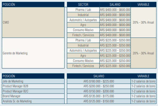 Salario promedio para puestos de Marketing y Comunicación