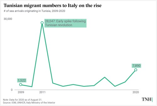 Line graph showing Tunisian sea arrivals in Italy, 2009-2020