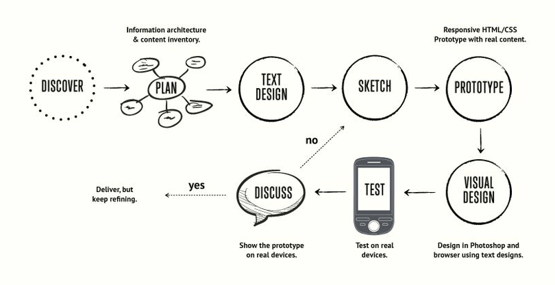 How UX designers and Product Managers can work together