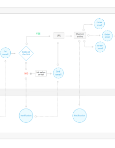 Wireframing user flow diagrams diagramming ui kit overview also wireframe friendly flowcharts in simple steps rh justinmind