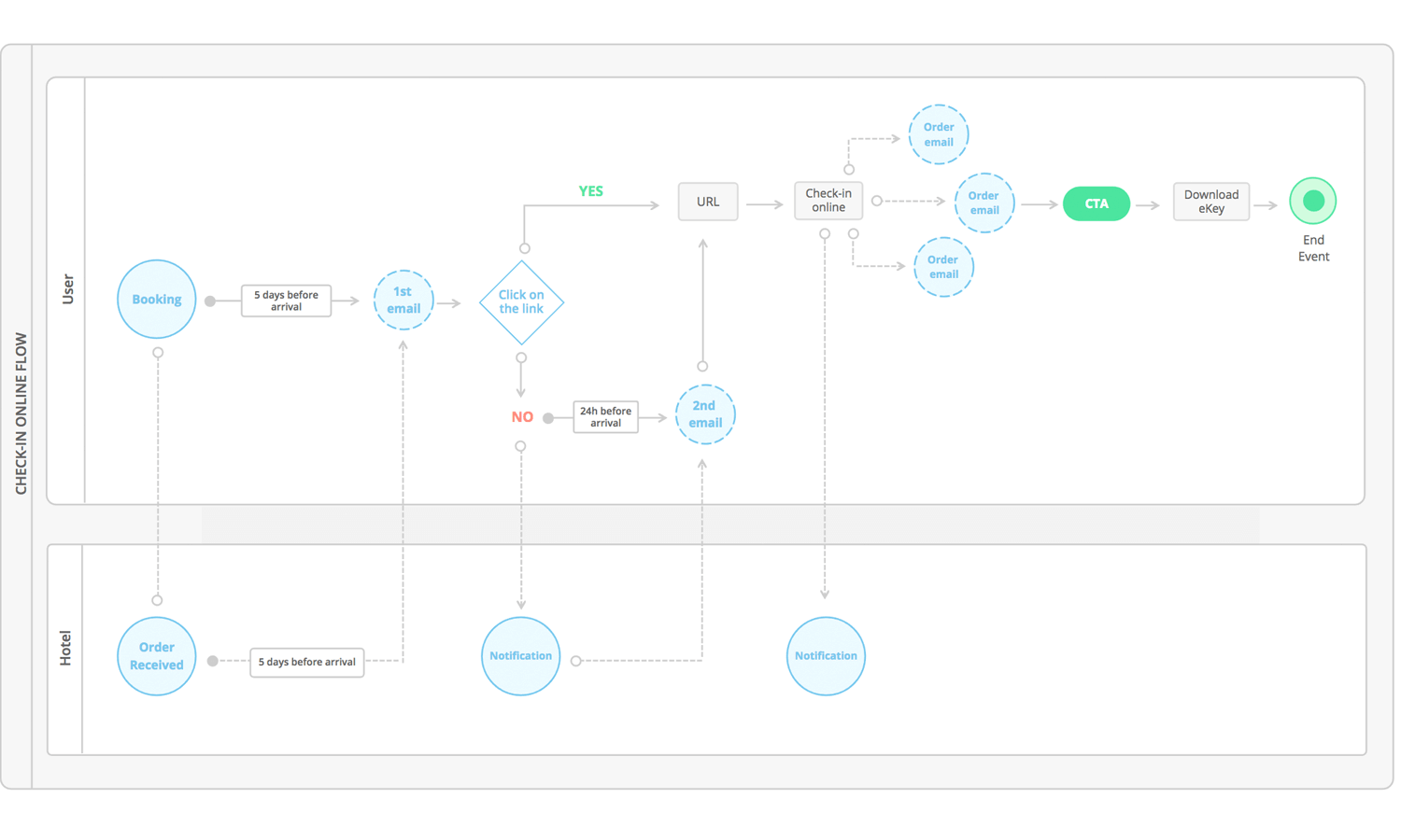 Wireframe user-friendly flowcharts in 5 simple steps