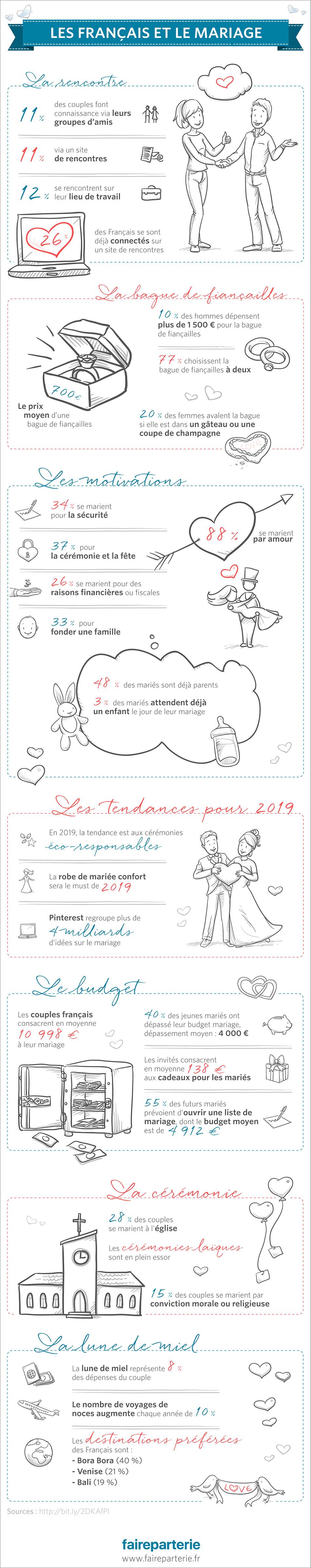 Les Français et le mariage ?