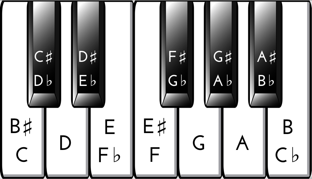 88 key piano keyboard diagram track and field layout chart if you only learn one thing about the make sure it s this keys are not notes see of