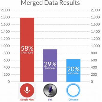 Google Now, Siri VS Cortana
