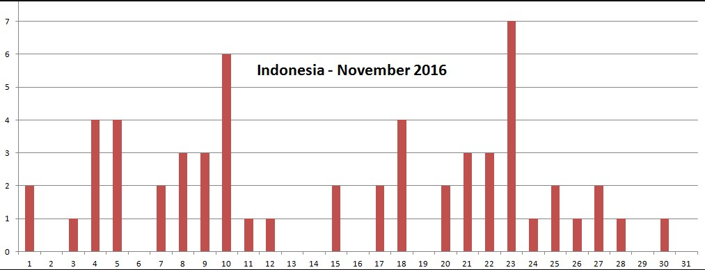 http://www.earthquakepredict.com/2016/11/indonesia-earthquake-predictions-for.html