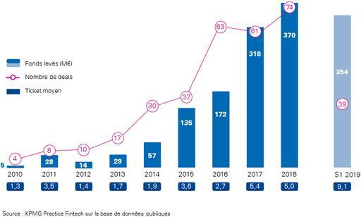 """Etude """"Pulse of Fintech"""" : principaux indicateurs au 1er semestre 2019 et rappel de l'évolution depuis 2010"""