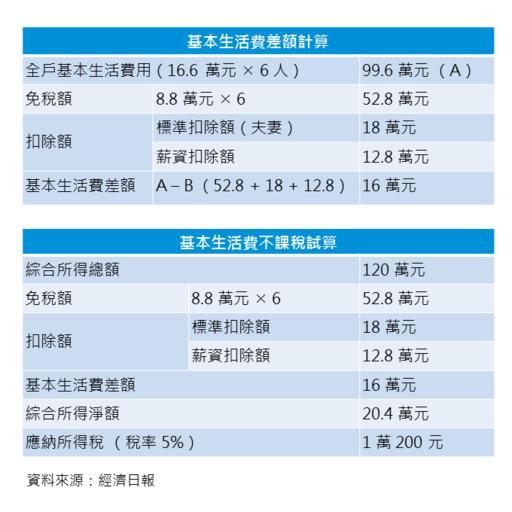 報稅新制注意 教你試算基本生活費不課稅 - KPMG Taiwan