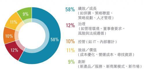 數位時代裡。財務長應該是僅次於 CEO 的企業二當家 - KPMG Taiwan