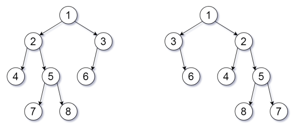Flipped Trees Diagram
