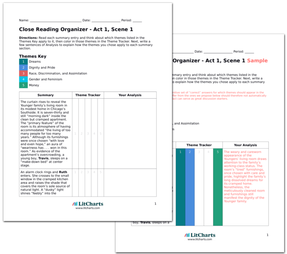 a raisin in the sun plot diagram wiring ignition system summary from litcharts creators of sparknotes teacher edition litchart on