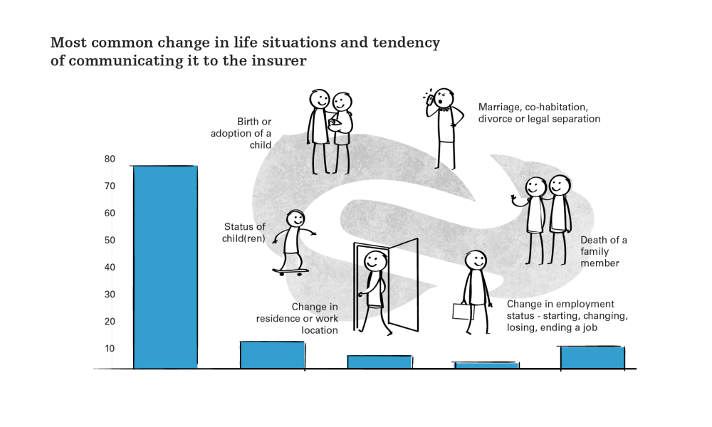 medium resolution of during a significant life situation change a quarter of customers forget to communicate with their insurer on time