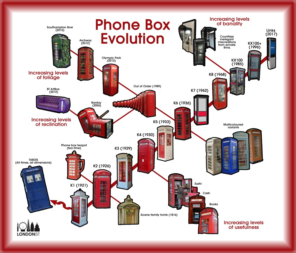 medium resolution of ah the famous red phone box symbol of london but found all over the country