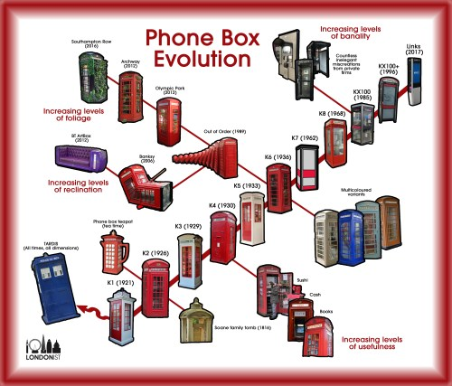 small resolution of ah the famous red phone box symbol of london but found all over the country