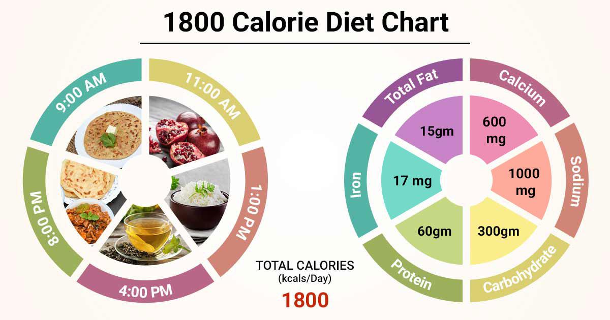 Diet Chart For 1800 calorie Patient 1800 Calorie Diet ...