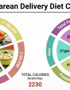 Diet chart for after cesarean delivery patient indian lybrate also rh