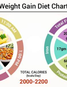 also diet chart for weight gain patient lybrate rh