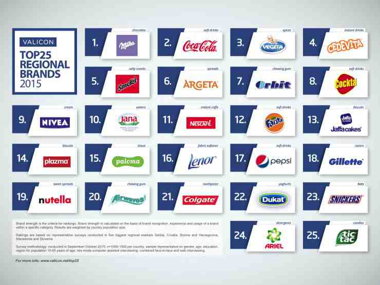 Valicon's Top 25 Regional List Of Brands For 2015  Media