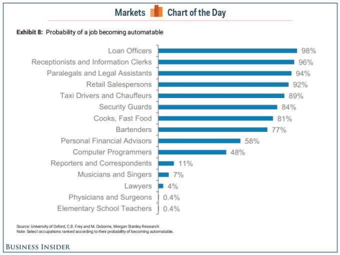 自動化される可能性が高い職業のリスト